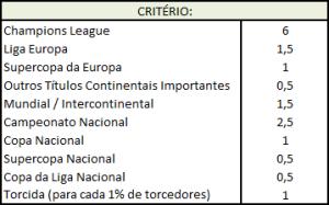 critério ranking de clubes da alemanha