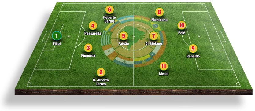 A Melhor Seleção da América do Sul de todos os tempos